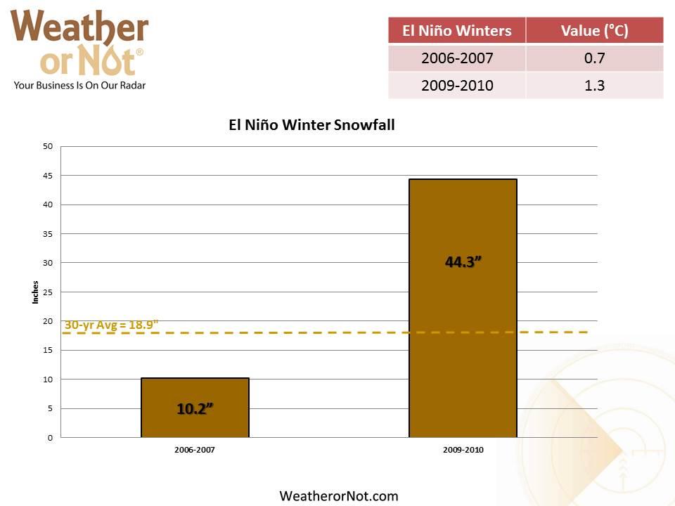 El Nino Winters