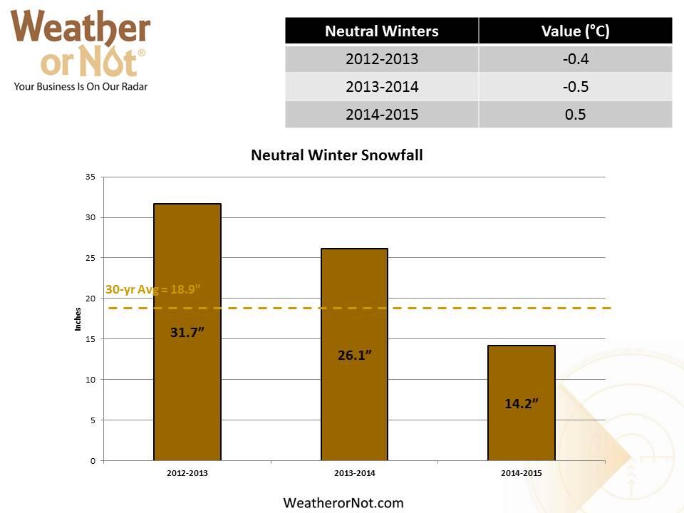 Neutral Winter