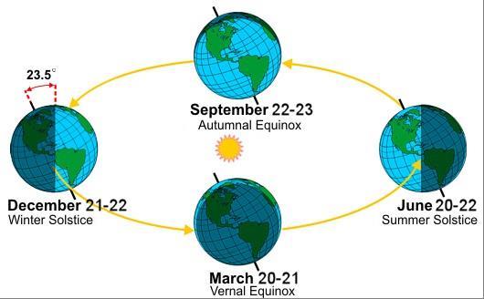 Equinox vs. Solstice